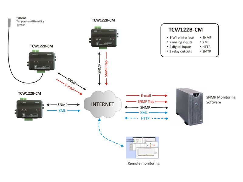 tcwb cm ethernet digital io voltage temperature humidity tcw122b cm ethernet digital io voltage temperature humidity alarm and control audon co uk